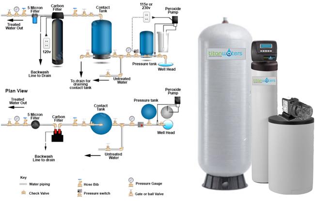 Hydrogen Peroxide Well Water System Titan Waters